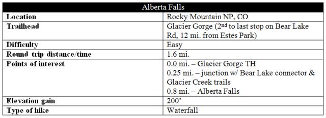 Alberta Falls snip
