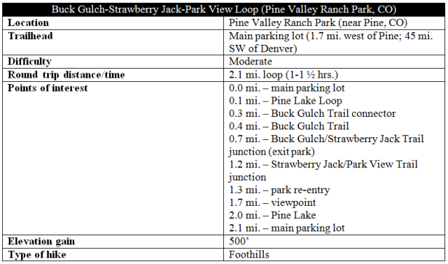 Buck Gulch-Strawberry Jack-Park View Loop snip