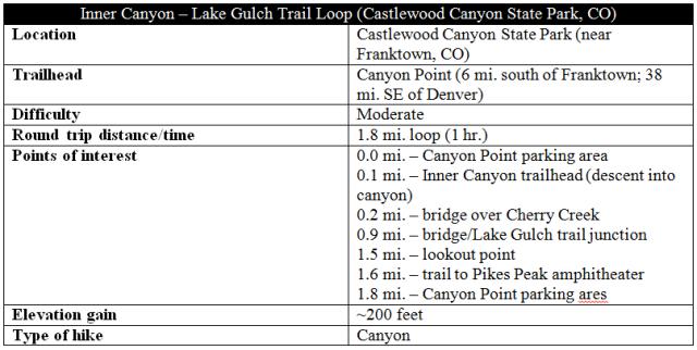 Inner Canyon Lake Gulch snip