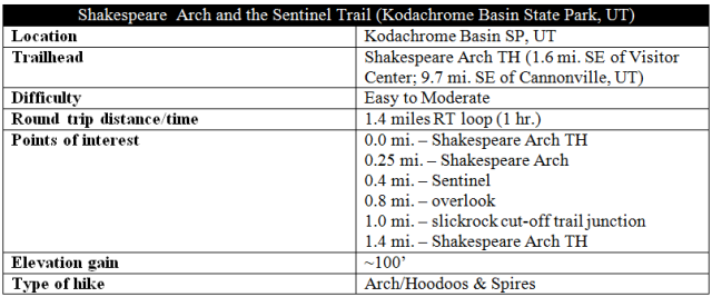 Shakespeare Arch and Sentinel Trail information