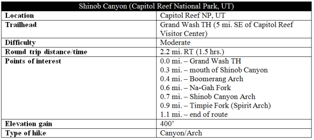 Shinob Canyon route information