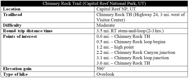 Chimney Rock Trail Capitol Reef information distance