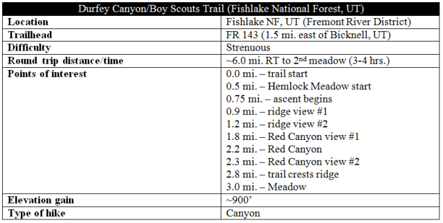 Durfey Canyon Trail information Sunglow Fishlake National Forest