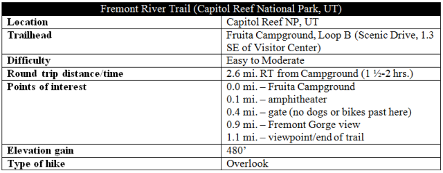 Fremont River Trail information distance