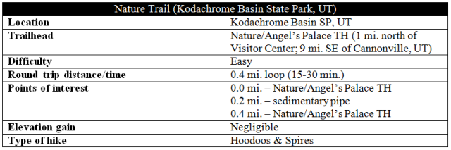Nature Trail Kodachrome Basin information