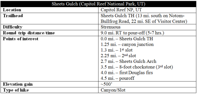 Sheets Gulch trail information