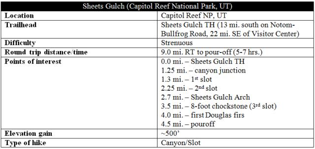 Sheets Gulch trail information