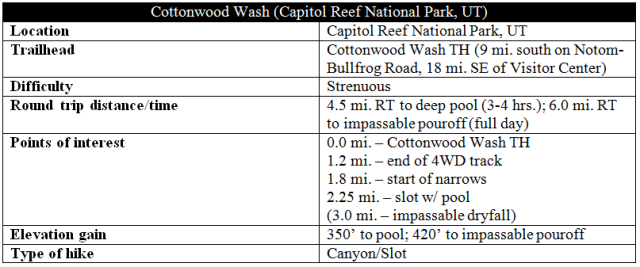 Cottonwood Wash trail distance information