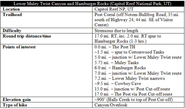 Lower Muley Twist Canyon Hamburger Rocks distance information