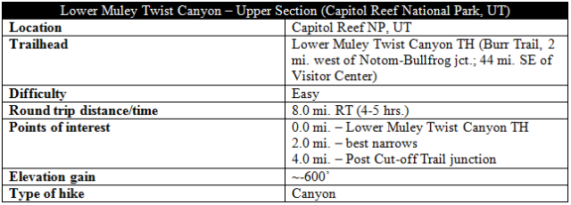 Lower Muley Twist Canyon upper section trail information distance