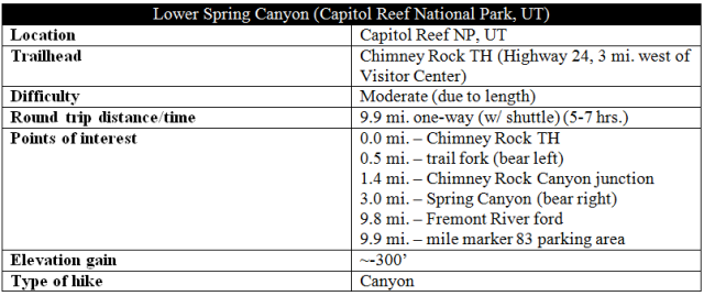 Lower Spring Canyon trail route information distance
