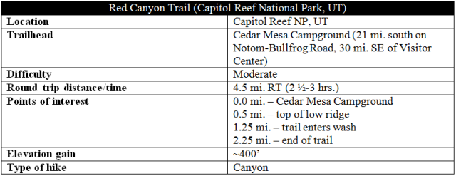 Red Canyon Trail information distance Capitol Reef