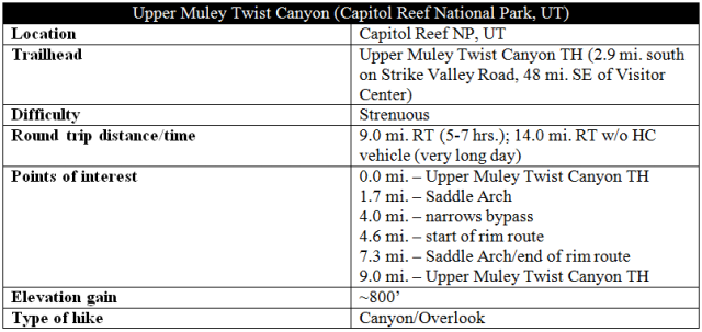 Upper Muley Twist Canyon route trail distance info