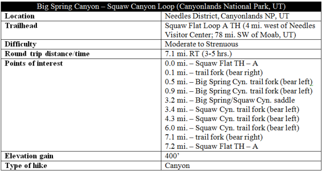 Big Spring Canyon - Squaw Canyon loop trail distance information Needles