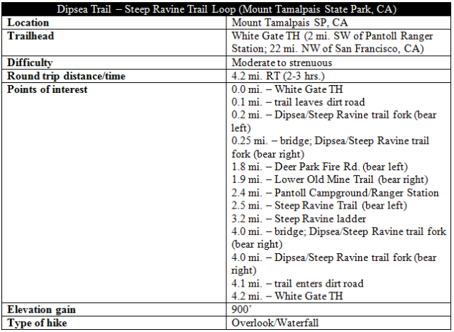 Dipsea - Steep Ravine Trail information distance Mount Tamalpais State Park