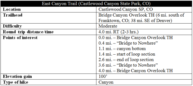 East Canyon Trail information distance Castlewood Canyon State Park
