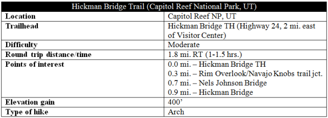 Hickman Bridge Trail information distance