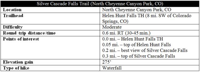 Silver Cascade Falls Trail distance information Cheyenne Canyon