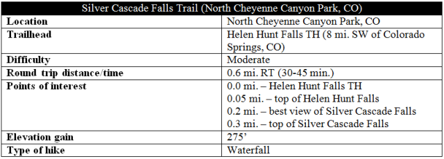Silver Cascade Falls Trail distance information Cheyenne Canyon
