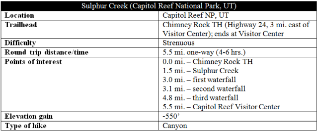 Sulphur Creek route information distance hike Capitol Reef
