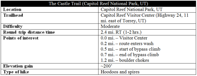The Castle Trail information distance Capitol Reef