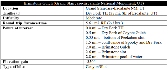 Brimstone Gulch trail information Escalante distance slot