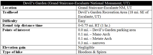 Devils Garden Escalante hike trail information distance