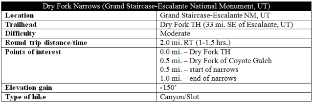 Dry Fork Narrows trail information Escalante hike distance