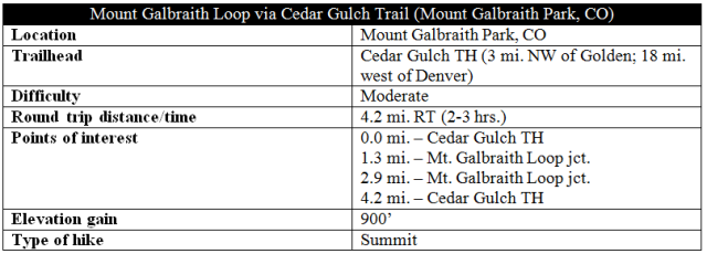 Mount Galbraith Loop trail information distance