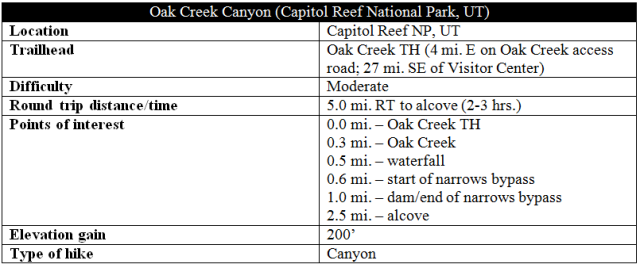 Oak Creek Canyon Capitol Reef Utah information distance hike