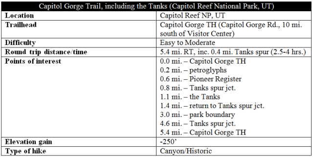 Capitol Gorge Trail information distance Capitol Reef