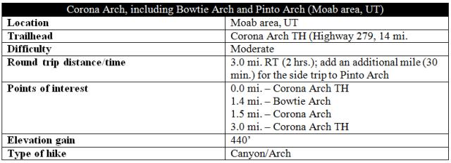 Corona Arch blog