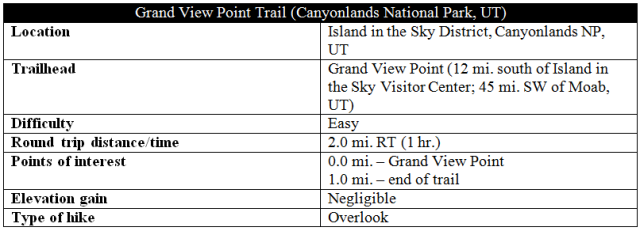 Grand View Point Trail information distance Canyonlands