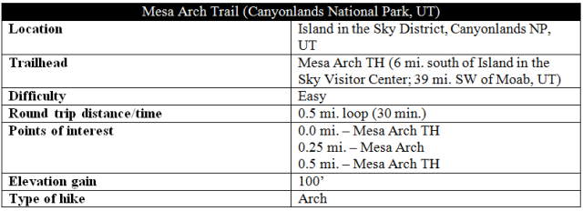 Mesa Arch Trail Canyonlands Island in the Sky information distance