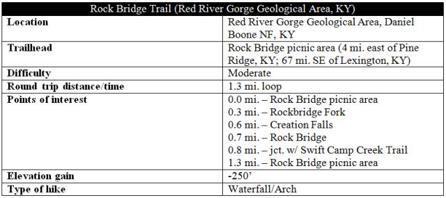 Rock Bridge Trail blog