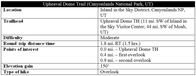 Upheaval Dome Trail Island in the Sky Canyonlands distance information