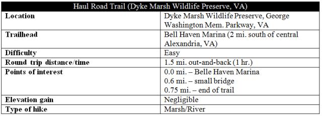 Haul Road Trail Dyke Marsh information