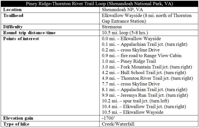Piney Ridge Trail Thornton River Trail distance informaton Shenandoah