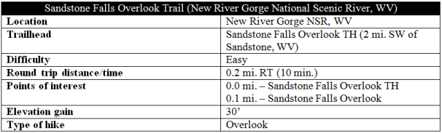 Sandstone Falls Overlook Trail information