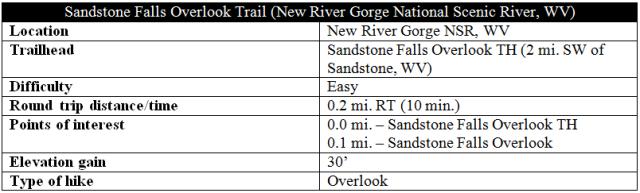 Sandstone Falls Overlook Trail information