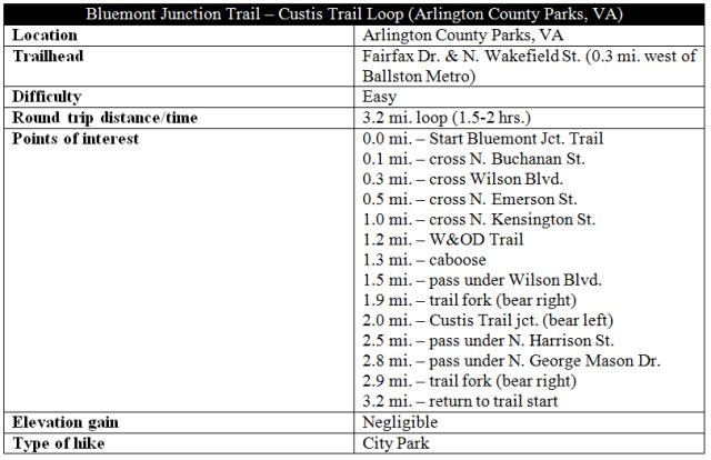 Bluemont Junction Trail Custis Trail loop hike information Arlington Virginia