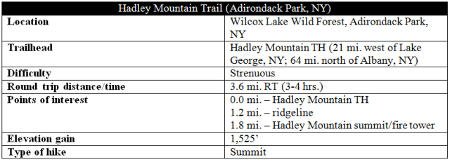 Hadley Mountain Trail hike Adirondacks New York information