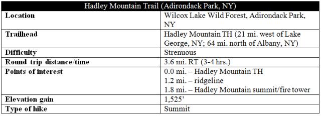 Hadley Mountain Trail hike Adirondacks New York information