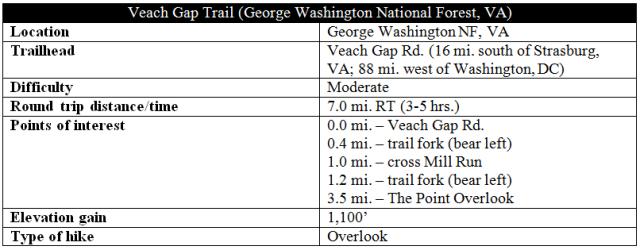 Veach Gap Trail Massanutten George Washington National Forest information hike