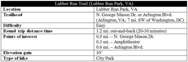 Lubber Run Trail hike Arlington Ballston Virginia information