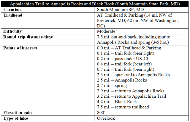 Appalachian Trail Annapolis Rocks and Black Rock Souht Mountain State Park Maryland hike information