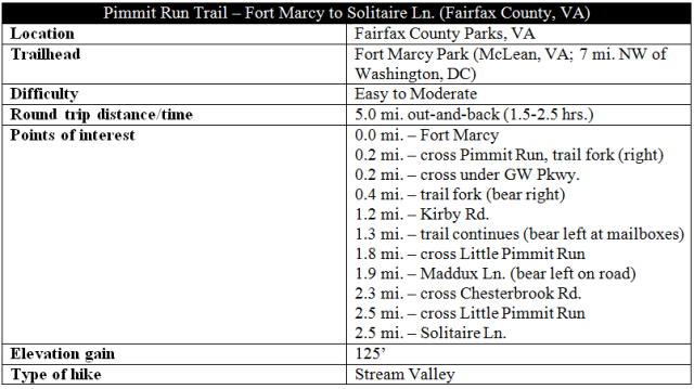Pimmit Run Trail - Fort Marcy to Solitaire Lane McLean Virginia hike information
