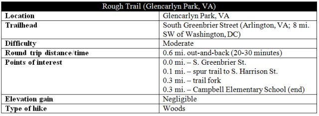 Rough Trail Glencarlyn Park Arlington hike information