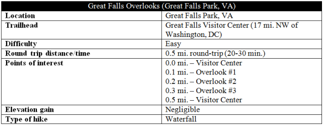 Great Falls Overlooks hike information Virginia