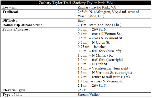 Zachary Taylor Trail information distance hike